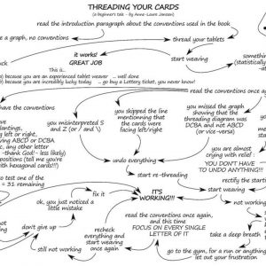 Trouble with Threading? chart image